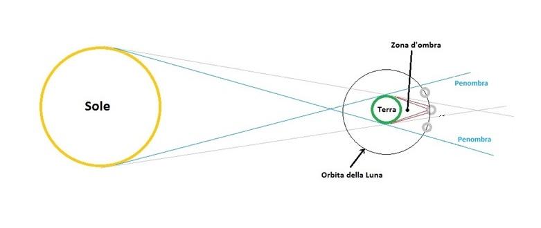 foto Eclissi penombrale di Luna