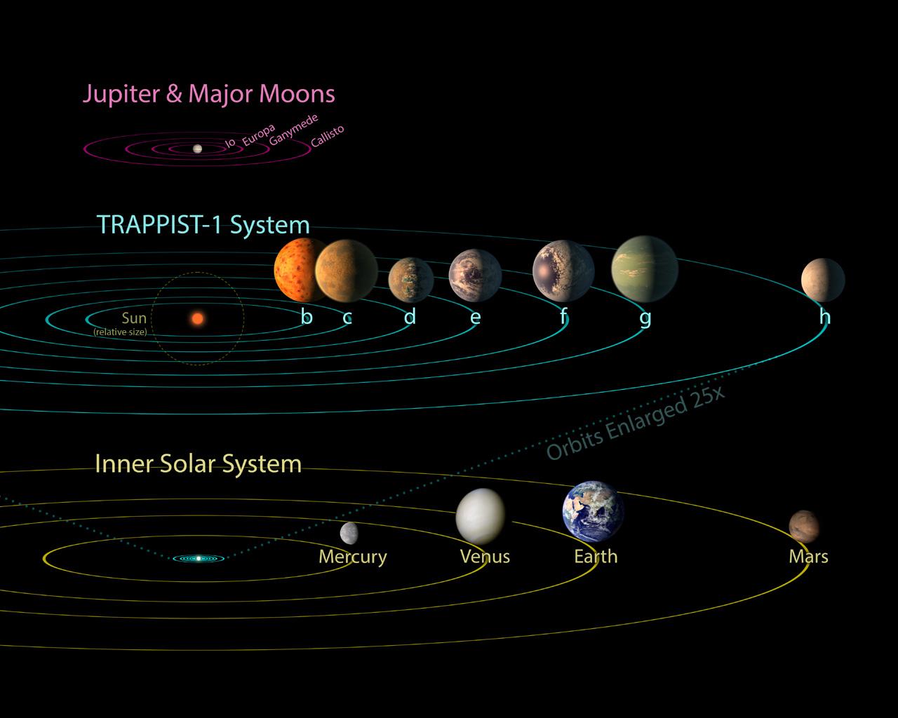Cronaca di una scoperta: Trappist-1